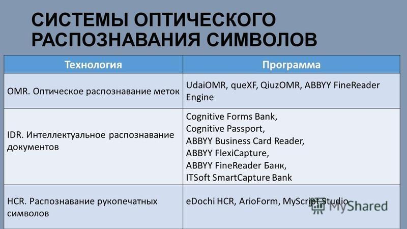 СИСТЕМЫ ОПТИЧЕСКОГО РАСПОЗНАВАНИЯ СИМВОЛОВ Технология Программа OMR. Оптическое распознавание меток UdaiOMR, queXF, QiuzOMR, ABBYY FineReader Engine IDR. Интеллектуальное распознавание документов Cognitive Forms Bank, Cognitive Passport, ABBYY Busine