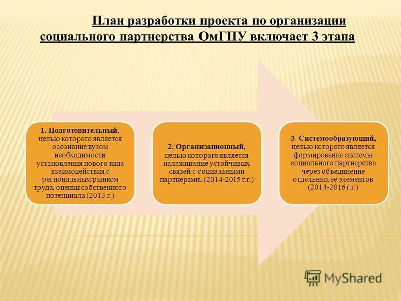 План разработки проекта по организации социального партнерства ОмГПУ включает 3 этапа 1. Подготовительный, целью которого является осознание вузом необходимости установления нового типа взаимодействия с региональным рынком труда, оценки собственного