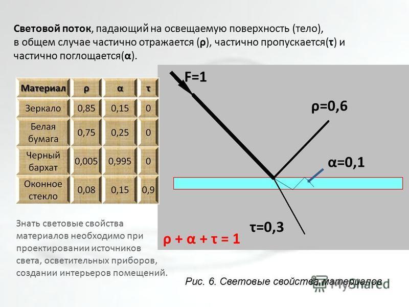 Световой поток, падающий на освещаемую поверхность (тело), в общем случае частично отражается (ρ), частично пропускается(τ) и частично поглощается(α). F=1 ρ=0,6 τ=0,3 α=0,1 ρ + α + τ = 1 Знать световые свойства материалов необходимо при проектировани