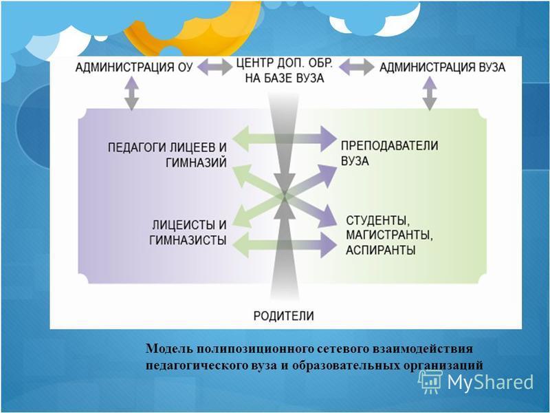 Модель поли позиционного сетевого взаимодействия педагогического вуза и образовательных организаций