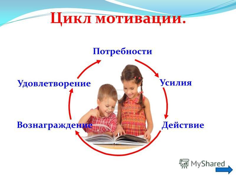 Потребности Усилия Действие Вознаграждфение Удовлетворфение Цикл мотивации.