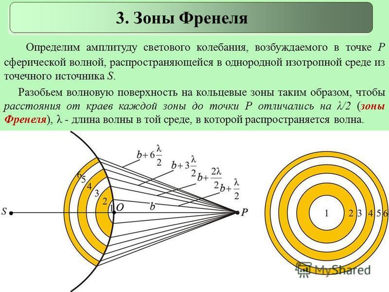 Определим амплитуду светового колебания, возбуждаемого в точке Р сферической волной, распространяющейся в однородной изотропной среде из точечного источника S. Разобьем волновую поверхность на кольцевые зоны таким образом, чтобы расстояния от краев к