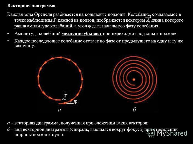 Векторная диаграмма. Каждая зона Френеля разбивается на кольцевые подзоны. Колебание, создаваемое в точке наблюдения P каждой из подзон, изображается вектором A, длина которого равна амплитуде колебаний, а угол φ дает начальную фазу колебания. Амплит
