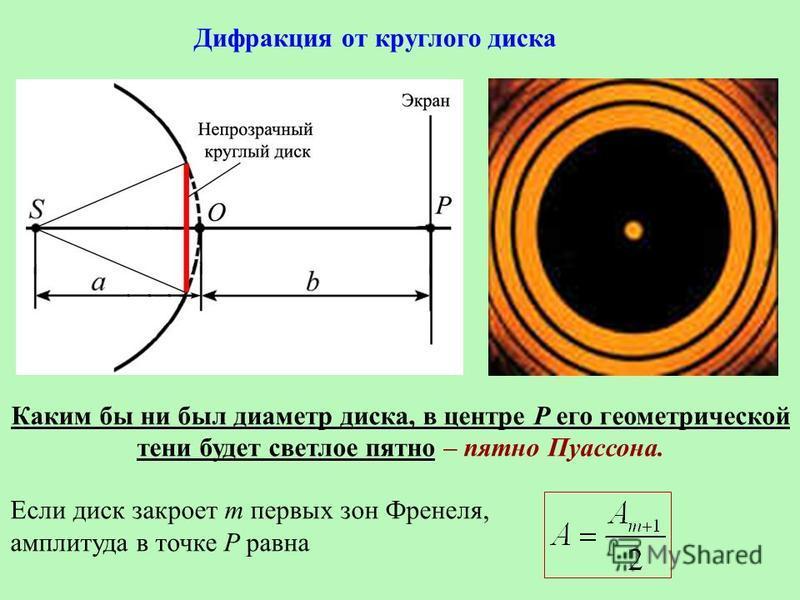 Дифракция от круглого диска Каким бы ни был диаметр диска, в центре Р его геометрической тени будет светлое пятно – пятно Пуассона. Если диск закроет m первых зон Френеля, амплитуда в точке Р равна