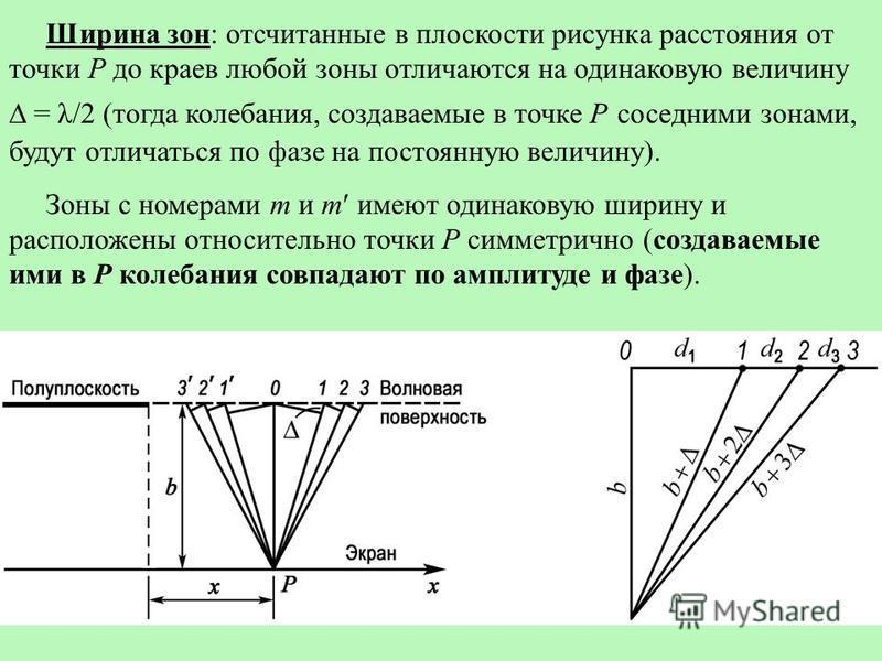 Ширина зон: отсчитанные в плоскости рисунка расстояния от точки Р до краев любой зоны отличаются на одинаковую величину = λ/2 (тогда колебания, создаваемые в точке Р соседними зонами, будут отличаться по фазе на постоянную величину). Зоны с номерами