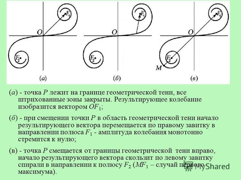 (а) - точка Р лежит на границе геометрической тени, все штрихованные зоны закрыты. Результирующее колебание изобразится вектором ОF 1 ; (б) - при смещении точки Р в область геометрической тени начало результирующего вектора перемещается по правому за