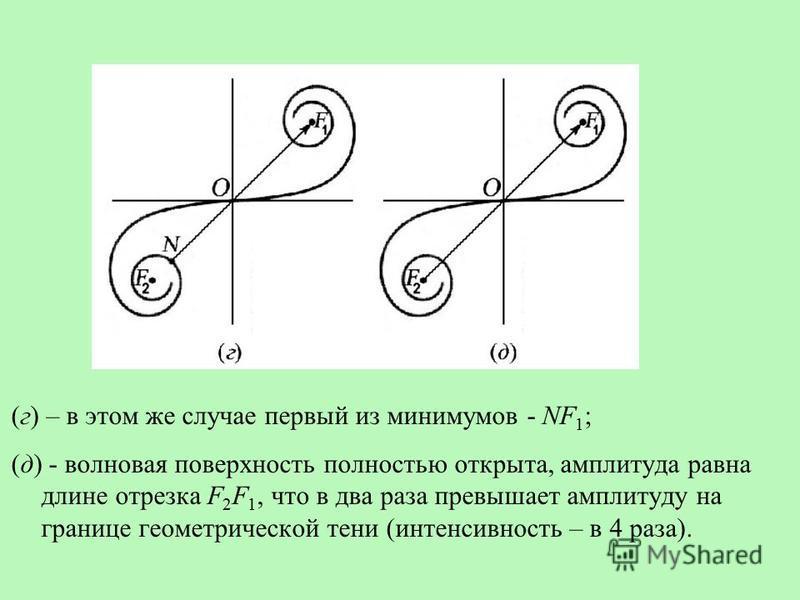 (г) – в этом же случае первый из минимумов - NF 1 ; (д) - волновая поверхность полностью открыта, амплитуда равна длине отрезка F 2 F 1, что в два раза превышает амплитуду на границе геометрической тени (интенсивность – в 4 раза).