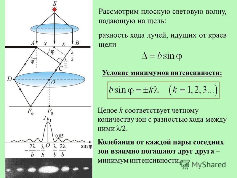 Рассмотрим плоскую световую волну, падающую на щель: разность хода лучей, идущих от краев щели Условие минимумов интенсивности: Целое k соответствует четному количеству зон с разностью хода между ними λ/2. Колебания от каждой пары соседних зон взаимн
