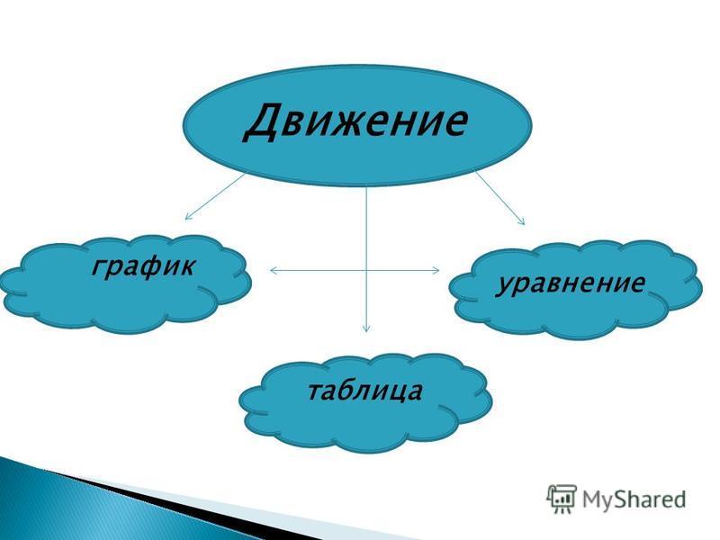 Движение таблица график уравнение