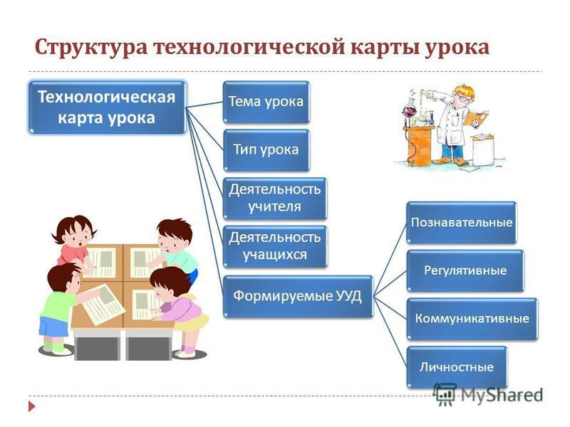 Структура технологической карты урока Технологическая карта урока Тема урока Тип урока Деятельность учителя Деятельность учащихся Формируемые УУД Познавательные РегулятивныеКоммуникативные Личностные