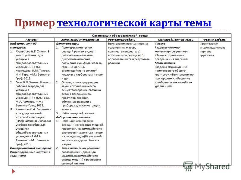 технологической карты темы