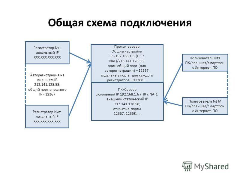 Общая схема подключения Регистратор 1 локальный IP XXX.XXX.XXX.XXX Регистратор m локальный IP XXX.XXX.XXX.XXX Авторегистрация на внешнем IP 213.141.128.58; общий порт внешнего IP - 12367 ПК/Сервер локальный IP 192.168.1.6 (ПК с NAT); внешний статичес