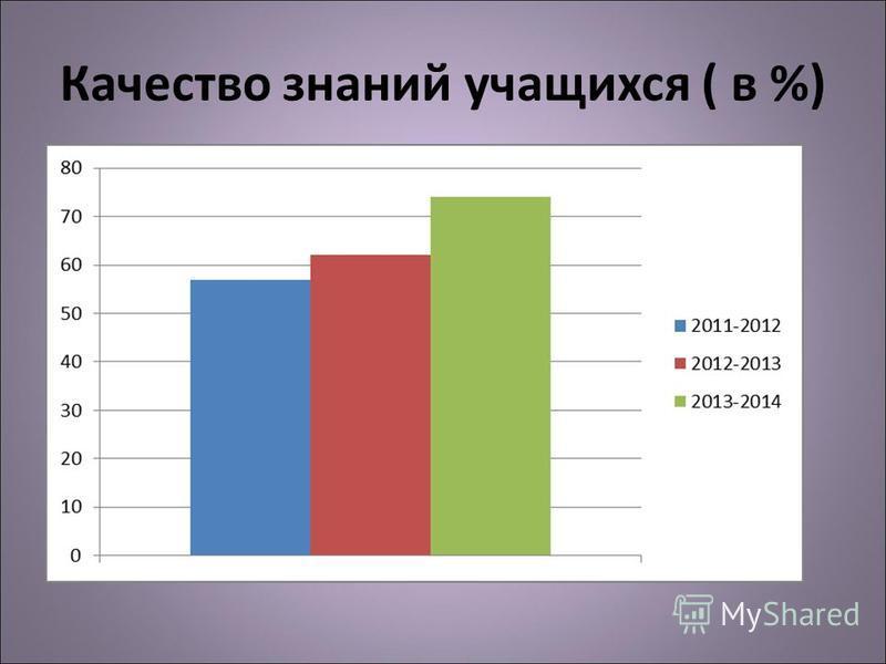 Качество знаний учащихся ( в %)