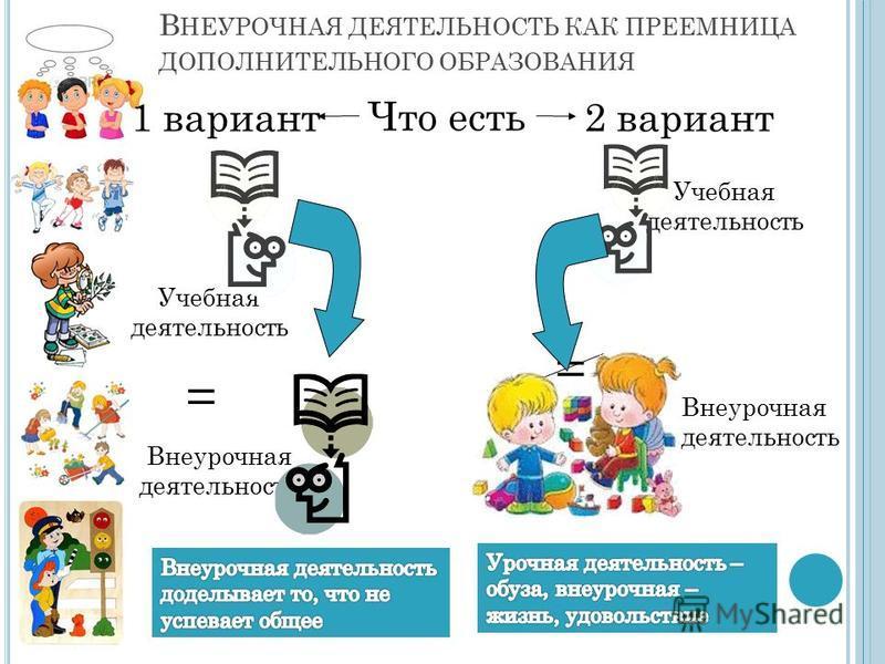 В НЕУРОЧНАЯ ДЕЯТЕЛЬНОСТЬ КАК ПРЕЕМНИЦА ДОПОЛНИТЕЛЬНОГО ОБРАЗОВАНИЯ Что есть Учебная деятельность Внеурочная деятельность Учебная деятельность = 1 вариант 2 вариант Внеурочная деятельность =