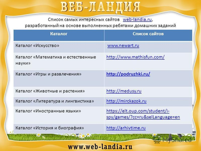 Список самых интересных сайтов web-landia.ru,web-landia.ru разработанный на основе выполненных ребятами домашних заданий Каталог Список сайтов Каталог «Искусство» www.newart.ruwww.newart.ru Каталог «Математика и естественные науки» http://www.mathisf