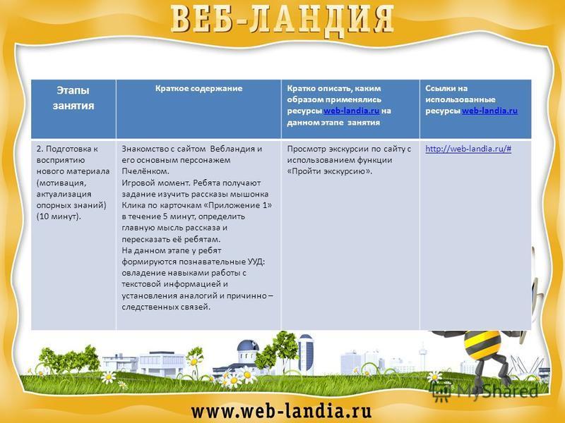 Этапы занятия Краткое содержание Кратко описать, каким образом применялись ресурсы web-landia.ru на данном этапе занятияweb-landia.ru Ссылки на использованные ресурсы web-landia.ruweb-landia.ru 2. Подготовка к восприятию нового материала (мотивация,