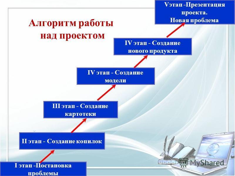 Алгоритм работы над проектом IV этап - Создание модели Vэтап -Презентация проекта. Новая проблема I этап -Постановка проблемы II этап - Создание копилок III этап - Создание картотеки IV этап - Создание нового продукта