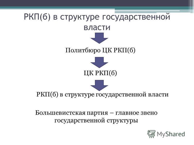 РКП(б) в структуре государственной власти ЦК РКП(б) Политбюро ЦК РКП(б) Большевистская партия – главное звено государственной структуры