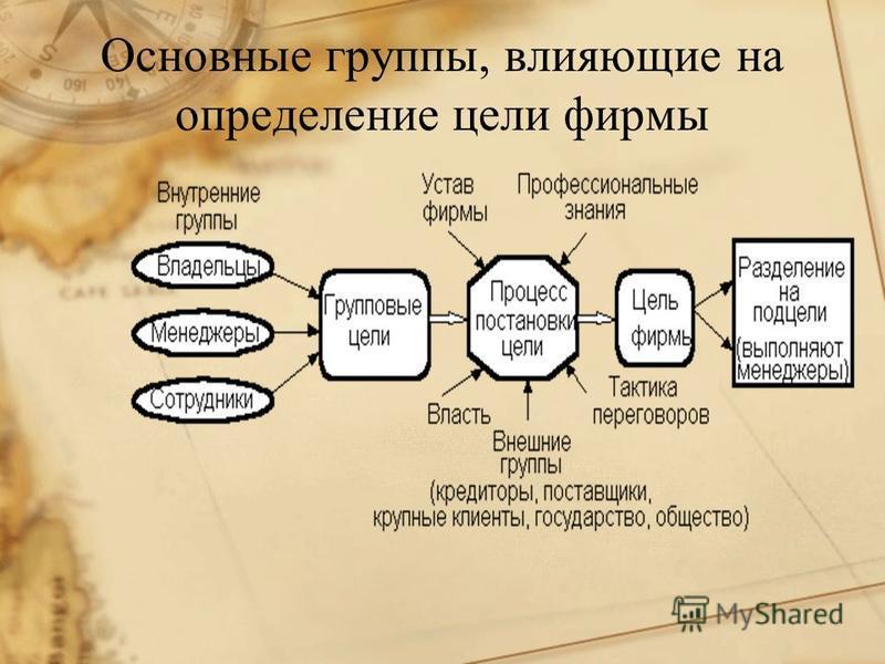 Основные группы, влияющие на определение цели фирмы