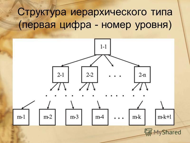 Структура иерархического типа (первая цифра - номер уровня)
