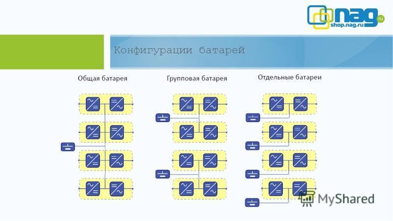 Конфигурации батарей