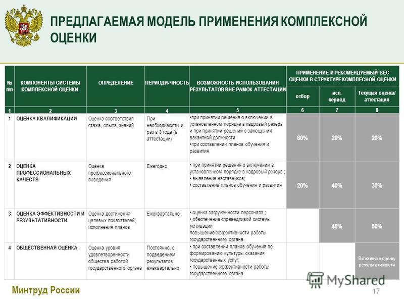 Минтруд России ПРЕДЛАГАЕМАЯ МОДЕЛЬ ПРИМЕНЕНИЯ КОМПЛЕКСНОЙ ОЦЕНКИ п\п КОМПОНЕНТЫ СИСТЕМЫ КОМПЛЕКСНОЙ ОЦЕНКИ ОПРЕДЕЛЕНИЕ ПЕРИОДИ-ЧНОСТЬ ВОЗМОЖНОСТЬ ИСПОЛЬЗОВАНИЯ РЕЗУЛЬТАТОВ ВНЕ РАМОК АТТЕСТАЦИИ ПРИМЕНЕНИЕ И РЕКОМЕНДУЕМЫЙ ВЕС ОЦЕНКИ В СТРУКТУРЕ КОМПЛЕС