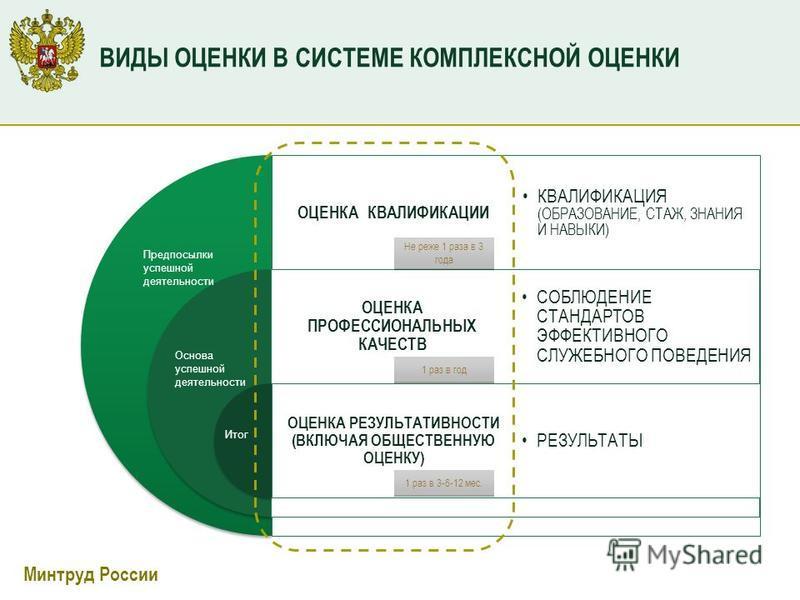 Минтруд России ВИДЫ ОЦЕНКИ В СИСТЕМЕ КОМПЛЕКСНОЙ ОЦЕНКИ ОЦЕНКА КВАЛИФИКАЦИИ ОЦЕНКА ПРОФЕССИОНАЛЬНЫХ КАЧЕСТВ ОЦЕНКА РЕЗУЛЬТАТИВНОСТИ (ВКЛЮЧАЯ ОБЩЕСТВЕННУЮ ОЦЕНКУ) КВАЛИФИКАЦИЯ (ОБРАЗОВАНИЕ, СТАЖ, ЗНАНИЯ И НАВЫКИ) СОБЛЮДЕНИЕ СТАНДАРТОВ ЭФФЕКТИВНОГО СЛУ