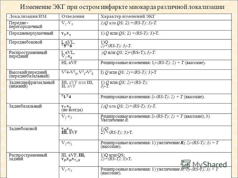 Локализация ИМОтведения Характер изменений ЭКГ Передне - перегородочный V 1 -V 3 1)Q или QS; 2) +(RS-T); 3)-T. Передневерхушечныйv 3. v 4 1) Q или QS; 2) +(RS-T); 3)-T. Переднебоковой I, aVL, V 5' V 6 1)Q 2)+(RS-T); 3)-T. Распространенный передний I,