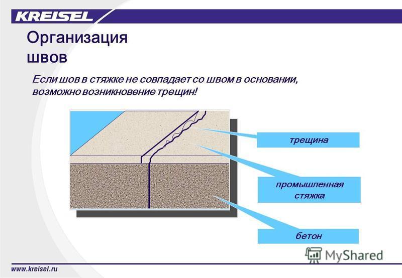 Организация швов трещина бетон промышленная стяжка Если шов в стяжке не совпадает со швом в основании, возможно возникновение трещин!