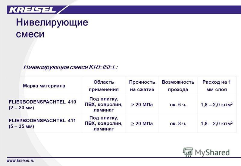 Нивелирующие смеси Марка материала Область применения Прочность на сжатие Возможность прохода Расход на 1 мм слоя FLIEßBODENSPACHTEL 410 (2 – 20 мм) Под плитку, ПВХ, ковролин, ламинат > 20 МПаок. 6 ч.1,8 – 2,0 кг/м 2 FLIEßBODENSPACHTEL 411 (5 – 35 мм