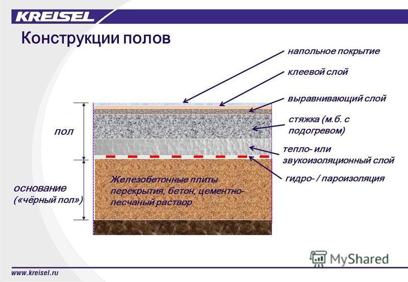 Конструкции полов выравнивающий слой стяжка (м.б. с подогревом) тепло- или звукоизоляционный слой основание («чёрный пол») пол Железобетонные плиты перекрытия, бетон, цементно- песчаный раствор клеевой слой напольное покрытие гидро- / пароизоляция