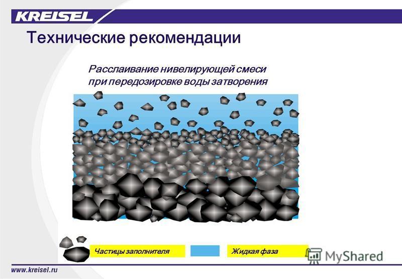 Технические рекомендации Частицы заполнителя Жидкая фаза Расслаивание нивелирующей смеси при передозировке воды затворения