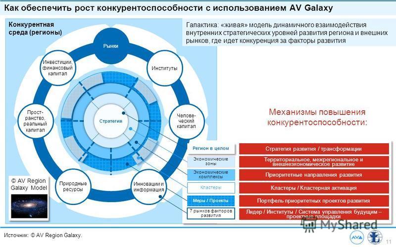 11 Источник: © AV Region Galaxy. Как обеспечить рост конкурентоспособности с использованием AV Galaxy Конкурентная среда (регионы) Рынки Прост- ранство, реальный капитал Челове- ческий капитал Инвестиции, финансовый капитал Институты Природные ресурс