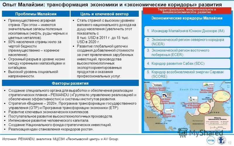 13 Источник: PEMANDU, аналитика МЦСЭИ «Леонтьевский центр» и AV Group. Опыт Малайзии: трансформация экономики и «экономические коридоры» развития 1. Искандар Малайзия в Южном Джохоре (IM) 2. Экономический регион северного коридора (NCER) 3. Экономиче