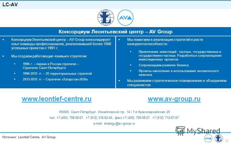 15 Источник: Leontief Centre, AV Group. LC-AV www.leontief-centre.ru 190005, Санкт-Петербург, Измайловский пр., 14 / 7-я Красноармейская, 25 тел. +7 (495) 798-58-07, +7 (812) 316-62-46, факс +7 (495) 798-58-07, +7 (812) 712-67-67 e-mail: strategy@av-