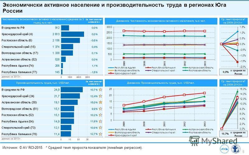 8 Источник: © AV RCI-2015. * Средний темп прироста показателя (линейная регрессия). Экономичнски активное население и производительность труда в регионах Юга России