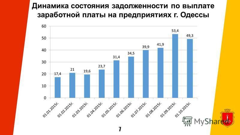 7 Динамика состояния задолженности по выплате заработной платы на предприятиях г. Одессы