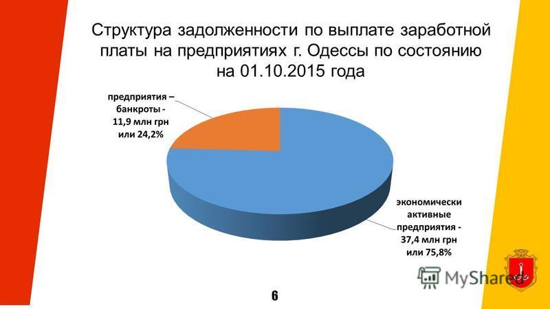 6 Структура задолженности по выплате заработной платы на предприятиях г. Одессы по состоянию на 01.10.2015 года
