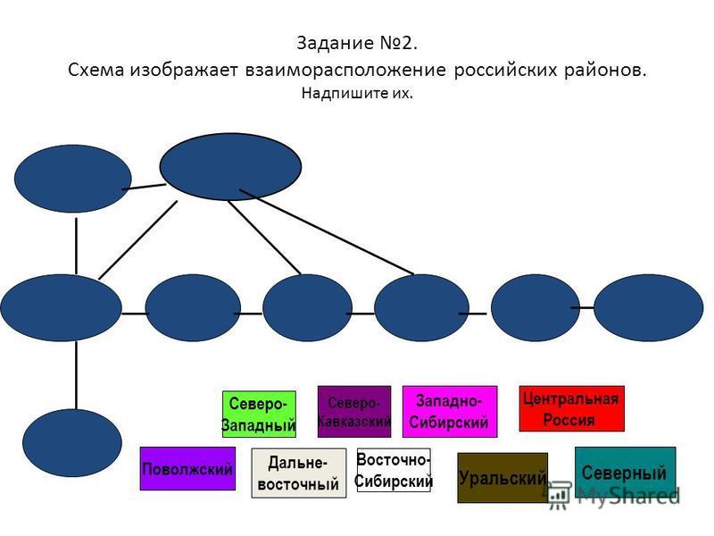 Задание 2. Схема изображает взаиморасположение российских районов. Надпишите их. Северо- Западный Северный Поволжский Уральский Западно- Сибирский Восточно- Сибирский Дальне- восточный Центральная Россия Северо- Кавказский