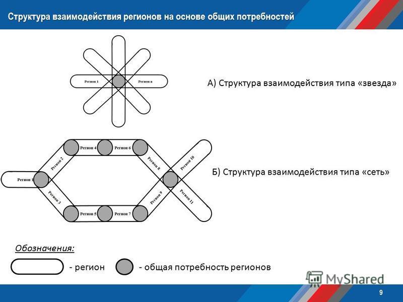 Структура взаимодействия регионов на основе общих потребностей А) Структура взаимодействия типа «звезда» Б) Структура взаимодействия типа «сеть» Обозначения: - регион- общая потребность регионов 9