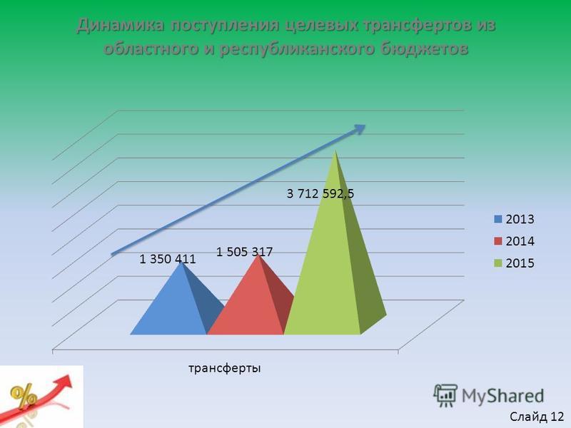Динамика поступления целевых трансфертов из областного и республиканского бюджетов Слайд 12