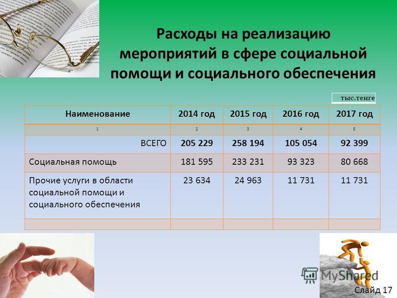 Расходы на реализацию мероприятий в сфере социальной помощи и социального обеспечения Наименование 2014 год 2015 год 2016 год 2017 год 12345 ВСЕГО205 229258 194105 05492 399 Социальная помощь 181 595233 23193 32380 668 Прочие услуги в области социаль