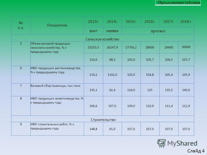 п.п. Показатели 2013 г.2014 г.2015 г.2016 г.2017 г.2018 г. факт оценка прогноз Сельское хозяйство 5Объем валовой продукции сельского хозяйства, % к предыдущему году 25253,326247,927756,22860029400 30000 110,698,5105,0105,7106,5107,7 6ИФО продукции ра