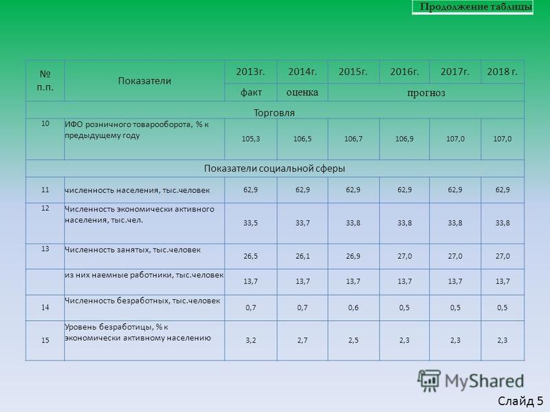 Продолжение таблицы п.п. Показатели 2013 г.2014 г.2015 г.2016 г.2017 г.2018 г. факт оценка прогноз Торговля 10 ИФО розничного товарооборота, % к предыдущему году 105,3106,5106,7106,9107,0 Показатели социальной сферы 11 численность населения, тыс.чело