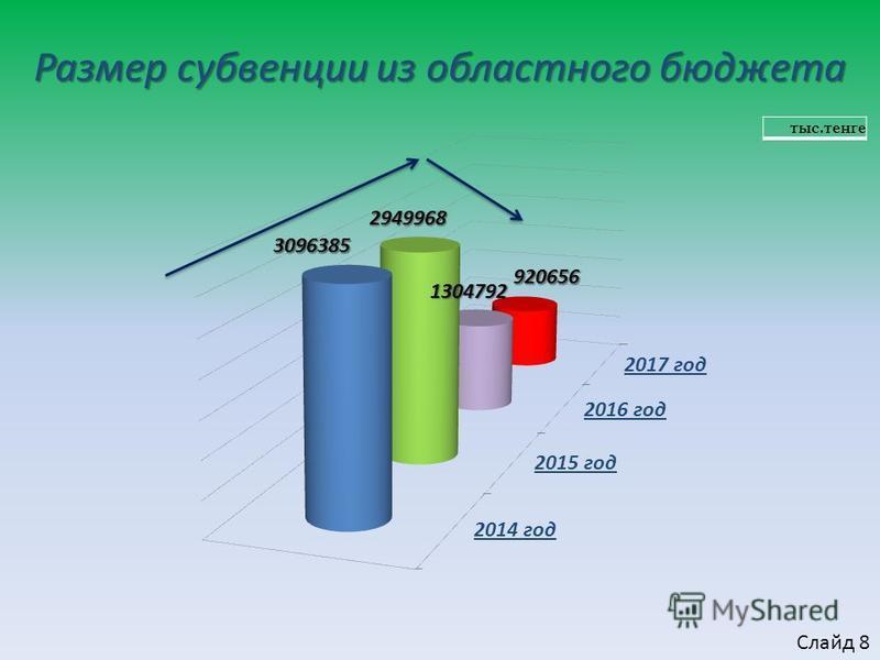 Размер субвенции из областного бюджета тыс.тенге Слайд 8