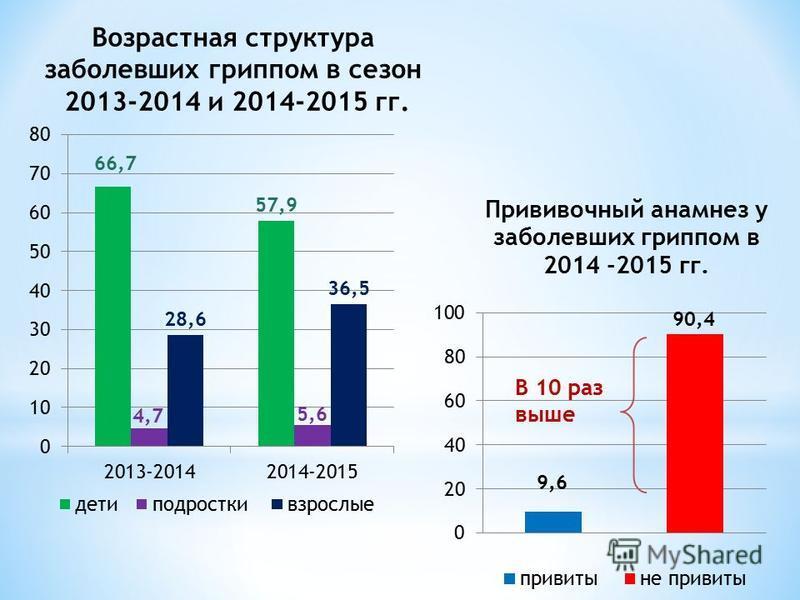 Возрастная структура заболевших гриппом в сезон 2013-2014 и 2014-2015 гг.