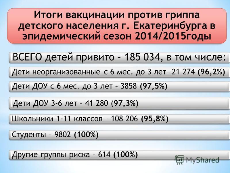 Итоги вакцинации против гриппа детского населения г. Екатеринбурга в эпидемический сезон 2014/2015 годы ВСЕГО детей привито – 185 034, в том числе: Дети неорганизованные с 6 мес. до 3 лет– 21 274 (96,2%) Дети ДОУ с 6 мес. до 3 лет – 3858 (97,5%) Дети