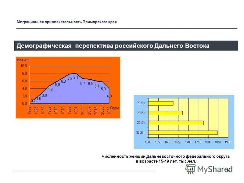 5 Демографическая перспектива российского Дальнего Востока Численность женщин Дальневосточного федерального округа в возрасте 15-49 лет, тыс.чел. Миграционная привлекательность Приморского края