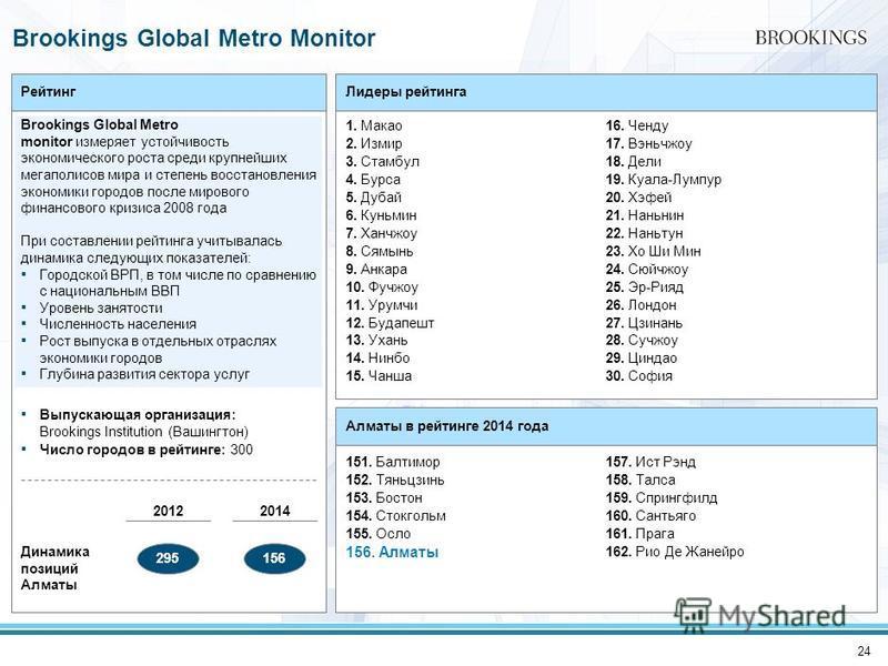 24 Рейтинг Brookings Global Metro monitor измеряет устойчивость экономического роста среди крупнейших мегаполисов мира и степень восстановления экономики городов после мирового финансового кризиса 2008 года При составлении рейтинга учитывалась динами