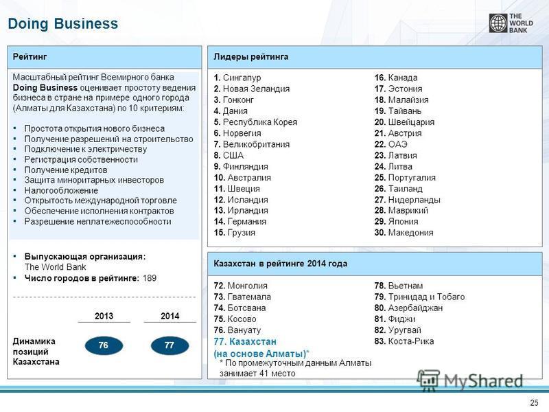 25 Рейтинг Масштабный рейтинг Всемирного банка Doing Business оценивает простоту ведения бизнеса в стране на примере одного города (Алматы для Казахстана) по 10 критериям: Простота открытия нового бизнеса Получение разрешений на строительство Подключ